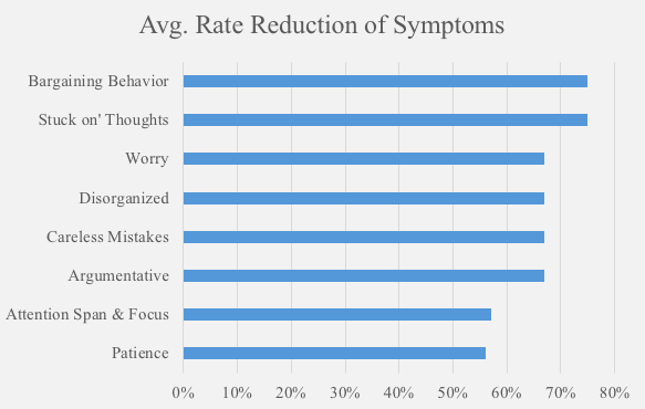 Rate reduction of ADHD symptoms