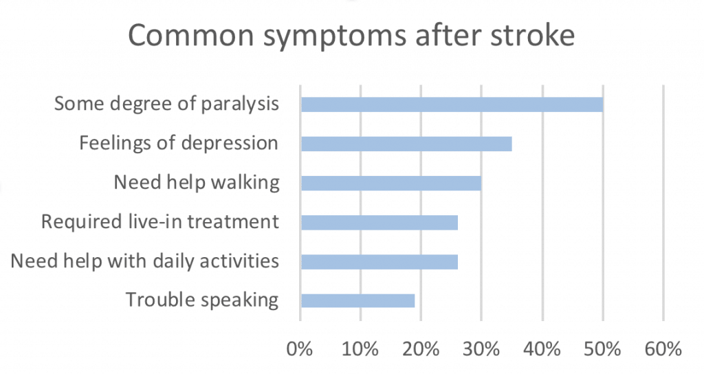 Symptoms after stroke